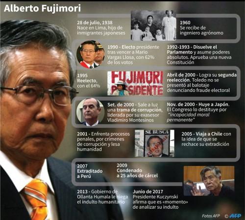 Presentarán recurso ante la CorteIDH para anular el indulto a Fujimori